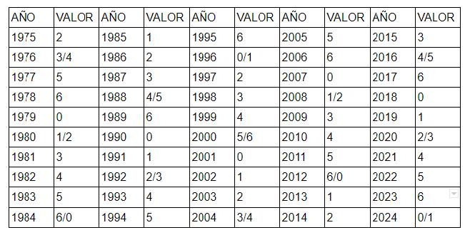 Calendario Enero 1978.Calendario Perpetuo De San Roman Ayto Noguera De Albarracin